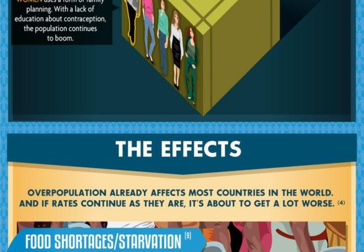 Infographic ที่น่าสนใจแสดงให้เห็นถึงผลกระทบจากการมีประชากรมากเกินไปในด้านสาธารณสุข