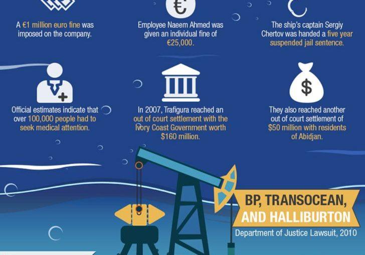 Infographic นี้จากทนายความของ Hones La Hood ที่ประเทศออสเตรเลียเปิดเผยว่าบางส่วนของ …