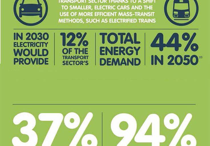 กรีนพีซพลังงาน [R] Infographic วิวัฒนาการ: วิธีการหยุดการเปลี่ยนแปลงสภาพภูมิอากาศและ creat …